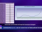 Coronavirus 30 iulie: 1.356 cazuri noi de îmbolnăvire în România