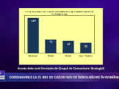 Coronavirus 7 septembrie: 883 de cazuri noi de îmbolnăvire în România