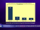 Coronavirus 8 septembrie: 1.136 de cazuri noi de îmbolnăvire în România