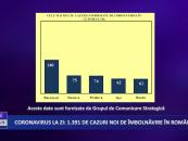 Coronavirus 11 septembrie: 1.391 de cazuri noi de îmbolnăvire în România
