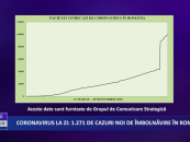 Coronavirus 28 septembrie: 1.271 de cazuri noi de îmbolnăvire în România