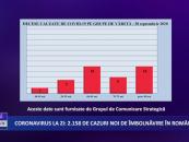 Coronavirus 30 septembrie: 2.158 de cazuri noi de îmbolnăvire în România