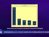 Coronavirus 8 octombrie: 3.130 de cazuri noi de îmbolnăvire în România