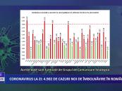 Coronavirus 22 octombrie: 4.902 cazuri noi de îmbolnăvire în România