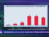 Coronavirus 12 noiembrie: 10.142 de cazuri noi de îmbolnăvire în România