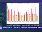 Coronavirus13 noiembrie: 9.489 de cazuri noi de îmbolnăvire în România