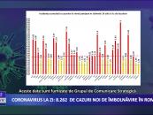 Coronavirus 17 noiembrie: 8.262 de cazuri noi de îmbolnăvire în România