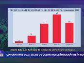 Coronavirus 18 noiembrie: 10.269 de cazuri noi de îmbolnăvire în România