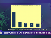 Coronavirus 24 noiembrie: 7.753 de cazuri noi de îmbolnăvire în România