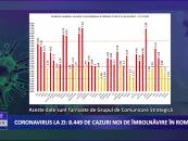 Coronavirus 27 noiembrie: 8.499 de cazuri noi de îmbolnăvire în România