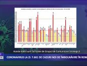 Coronavirus 3 decembrie: 7.661 de cazuri noi de îmbolnăvire în România