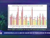 Coronavirus 11 decembrie: 6.460 de cazuri noi de îmbolnăvire în România
