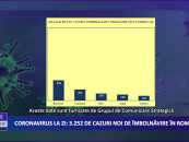 Coronavirus 14 decembrie: 3.252 cazuri noi de îmbolnăvire în România