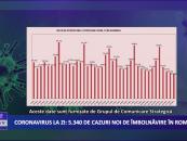 Coronavirus 18 decembrie: 5.340 de cazuri noi de îmbolnăvire în România