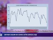 109 cazuri noi de CoViD-19 în județul Iași