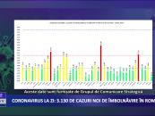 Coronavirus 4 ianuarie: 3.130 de cazuri noi de îmbolnăvire în România