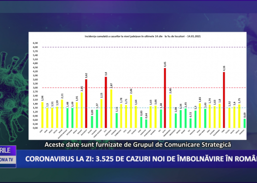 Coronavirus 14 ianuarie: 3.525 de cazuri noi de îmbolnăvire în România