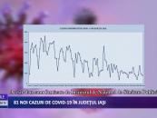81 cazuri noi de CoViD-19 în județul Iași