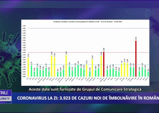 Coronavirus 25 februarie: 3.923 cazuri noi de îmbolnăvire în România