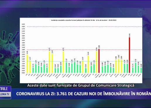 Coronavirus 26 februarie: 3.761 cazuri noi de îmbolnăvire în România