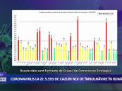 Coronavirus 19 martie: 5.593 cazuri noi de îmbolnăvire în România