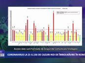Coronavirus 31 martie: 6.156 cazuri noi de îmbolnăvire în România