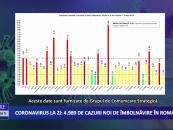 Coronavirus 8 aprilie: 4.989 cazuri noi de îmbolnăvire în România