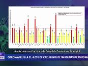 Coronavirus 14 aprilie: 4.076 cazuri noi de îmbolnăvire în România