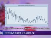 44 cazuri noi de CoViD-19 în județul Iași