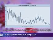 15 noi cazuri de CoViD-19 în județul Iași