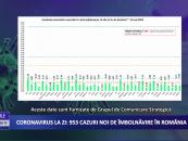 Coronavirus 13 mai: 953 cazuri noi de îmbolnăvire în România
