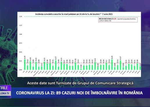 Coronavirus 8 iunie: 89 cazuri noi de îmbolnăvire în România