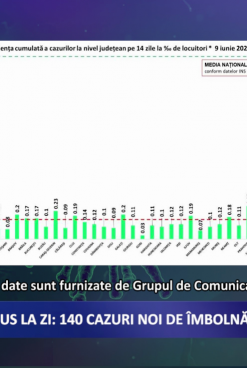 Coronavirus 9 iunie: 140 de cazuri noi de îmbolnăvire în România