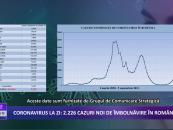 Coronavirus la zi | 2.226 de cazuri noi de imbolnavire in Romania