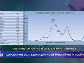 Coronavirus la zi   3.929 de cazuri noi de îmbolnăvire in România