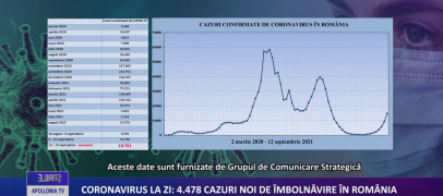 Coronavirus la zi | 4.478 de cazuri noi de imbolnavire in Romania