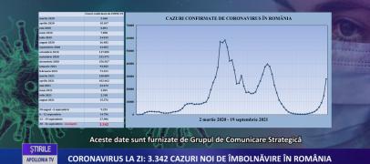 Coronavirus la zi | 3.342 de cazuri noi de imbolnavire in Romania