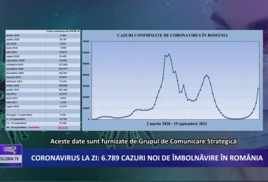 Coronavirus la zi | 6.789 de cazuri noi de imbolnavire in Romania