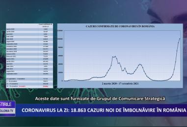 Coronavirus la zi | 18.863 de cazuri noi de imbolnavire in Romania