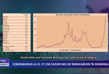 Coronavirus la zi | 17.158 de cazuri noi de imbolnavire in Romania