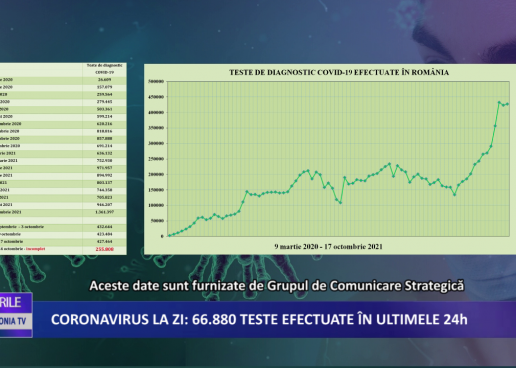 Coronavirus la zi | 16.110 de cazuri noi de imbolnavire in Romania